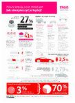 Zmieniasz auto? Dobierz ubezpieczenie szyte na miarę – Raport Ergo Hestii