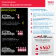 Jakie sposoby na bezpieczna jazdę mają polscy kierowcy?